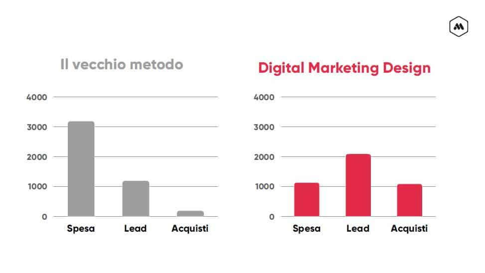 Digital Marketing Design Meta Line Vs. metodo marketing tradizionale